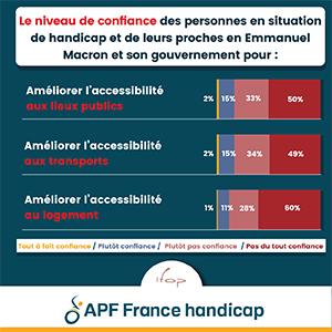 niveau de confiance des personnes handicapées en E. Macron pour améliorer l'accessibilité