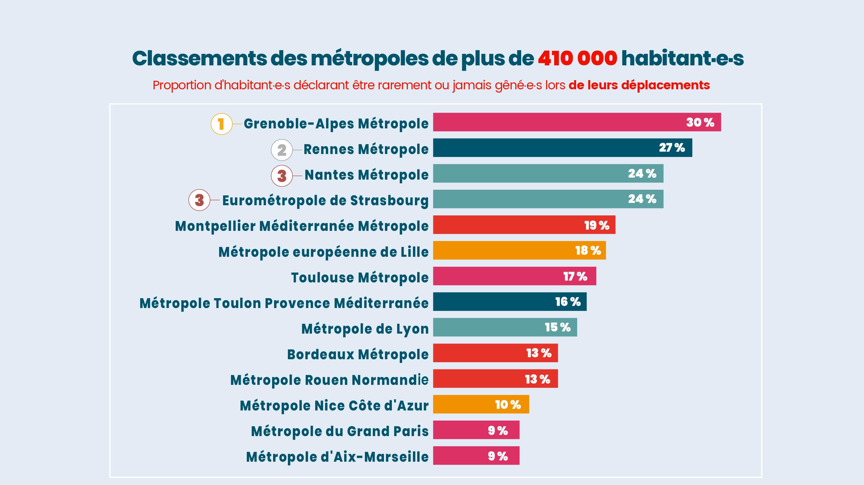 Infographie du classement des métropoles en matière d'accessibilité, enquête APF France handicap Ifop
