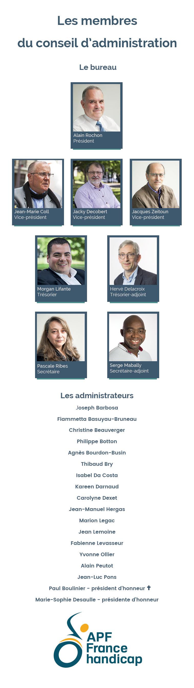 organigramme du conseil d'administration d'APF France handicap