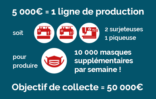 Infographie IFI production masques EA