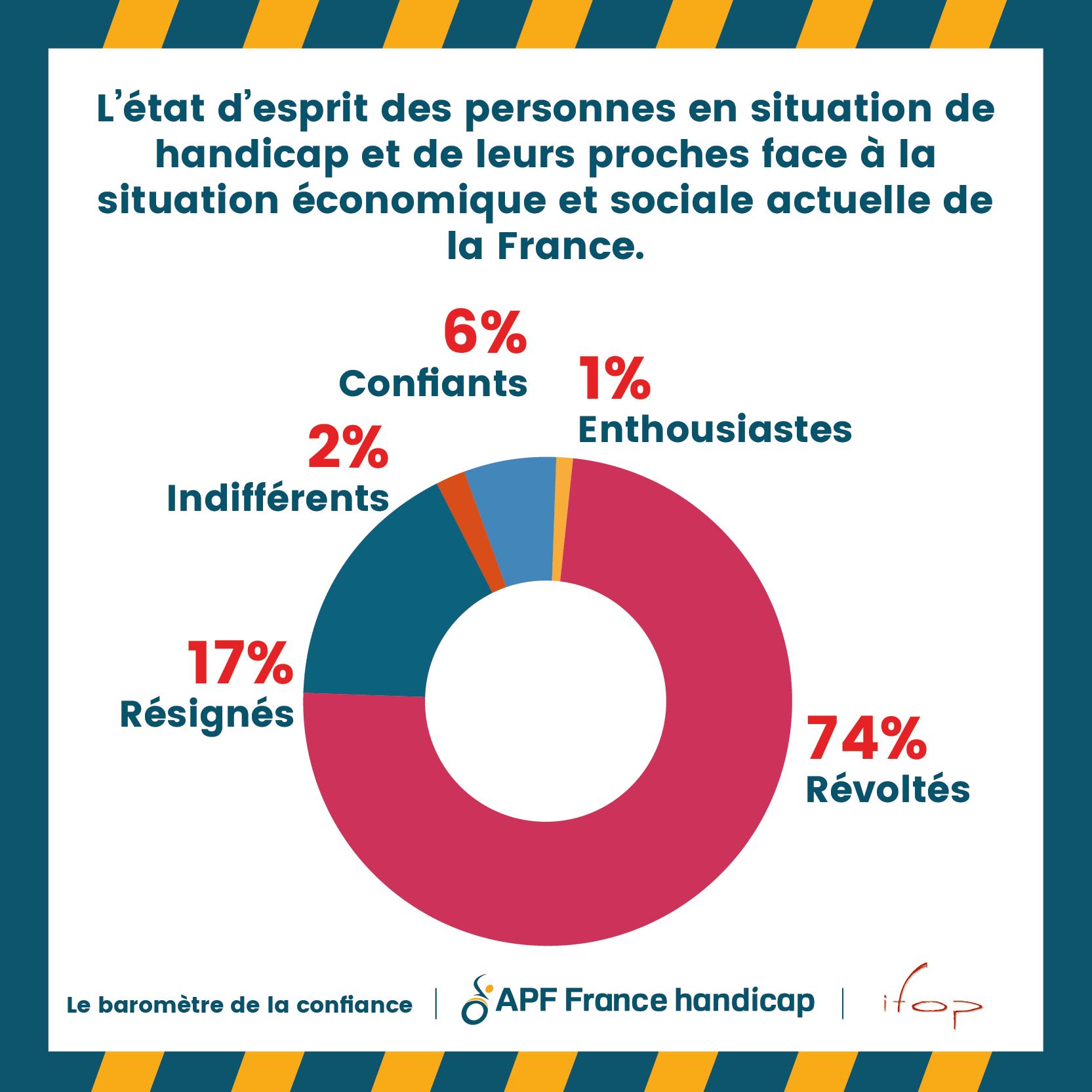 état d'esprit des personnes face à la situation économique de la france : 74% révoltés, 15% résignés
