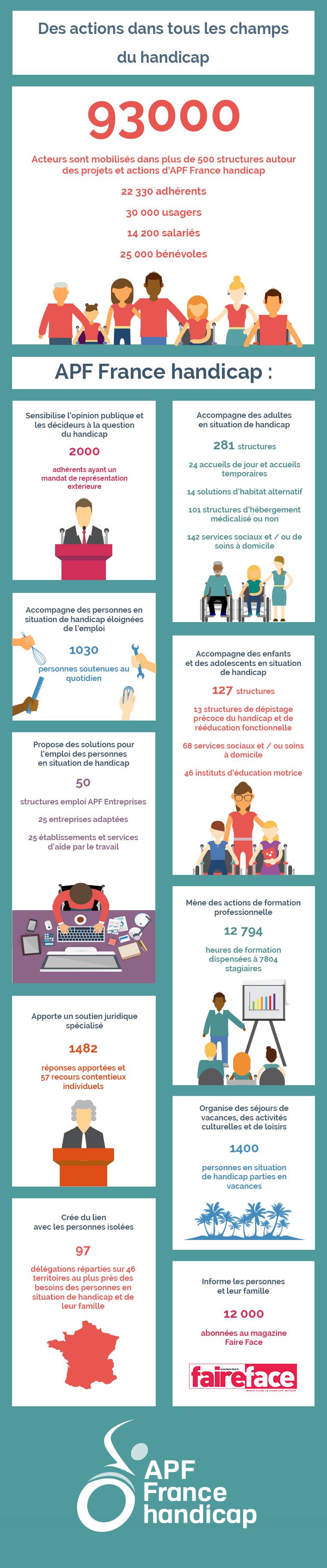Les chiffres clés APF France handicap