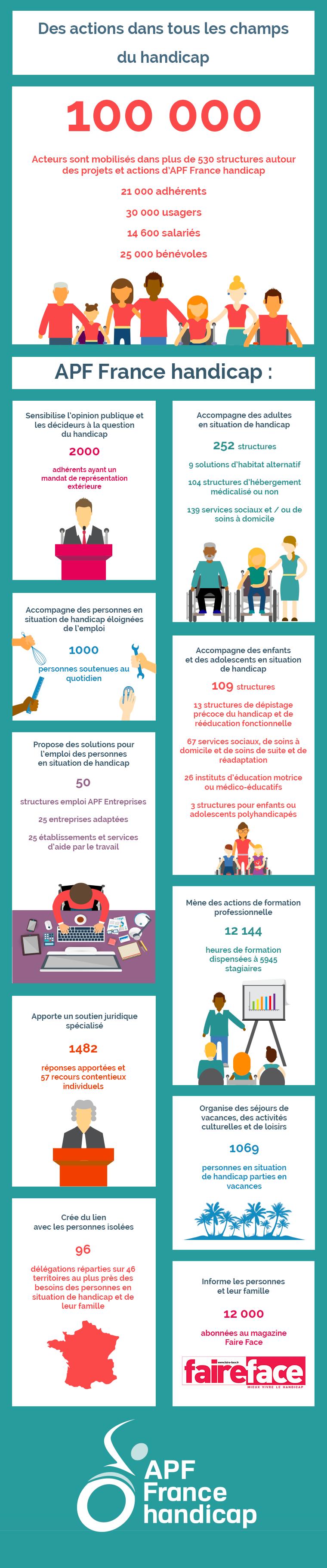 APF France handicap en chiffres