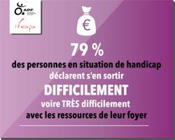 79% des personnes handicapées s'en sortent difficilement avec leurs ressources