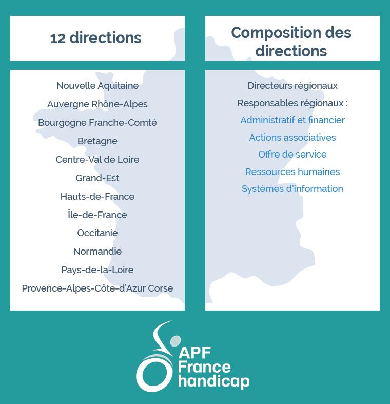 Composition des directions régionales de l'APF