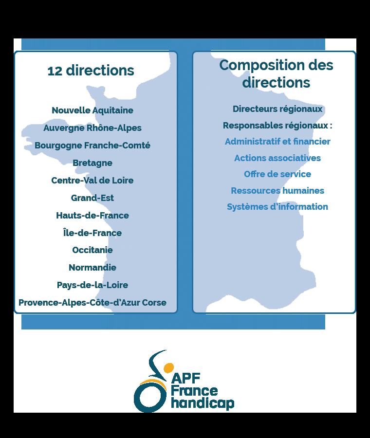 directions régionales APF France handicap