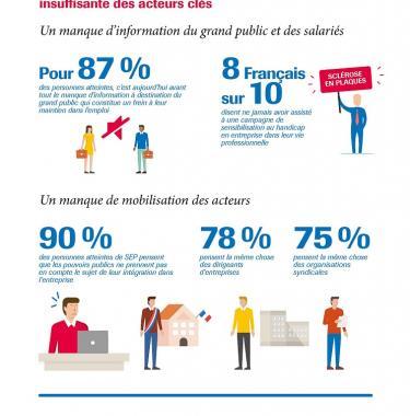 Infographie SEP au travail