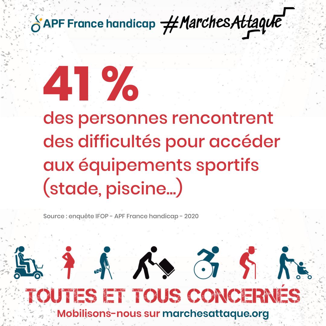 visuel 41% des personnes ont des difficultés à accéder aux équipements sportifs